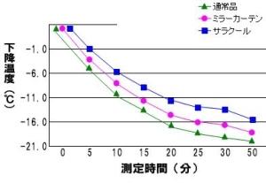 断熱試験データ サラクール ユニチカ.jpg